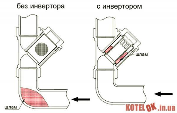 Инвертор потока VALTEC для косого фильтра 3/4″ (VT.116.N.05)